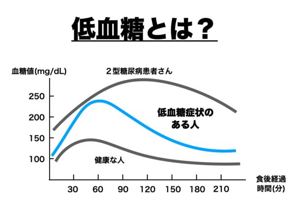 低血糖とは血糖値が一日を通じて高低を繰り返すことを説明したグラフ画像