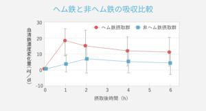 ヘム鉄と非ヘム鉄の吸収度の違いを比較したグラフイメージ