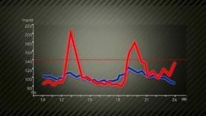 NHK血糖値スパイクのイメージ