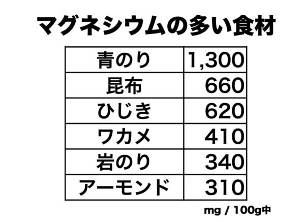 マグネシウムが多く含まれる食材の例