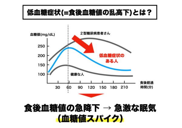 食後眠くなる原因である低血糖症状(血糖値スパイク)をグラフで表した画像