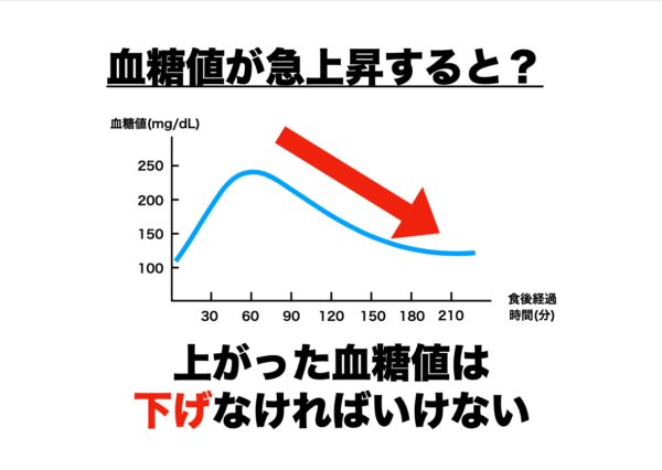 血糖値が急上昇するとインスリンが分泌されることを分かりやすく説明した表