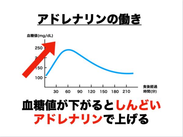 低血糖の人はエネルギーが足りていないので炭酸を飲んでアドレナリンを出して血糖値を上げているグラフのイメージ