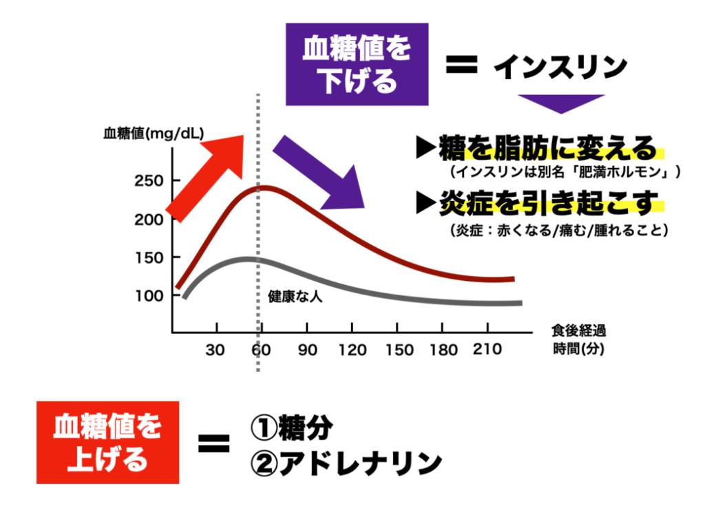 血糖値を上げるための二つの方法である、糖質をとることとアドレナリンを出すことを説明する図