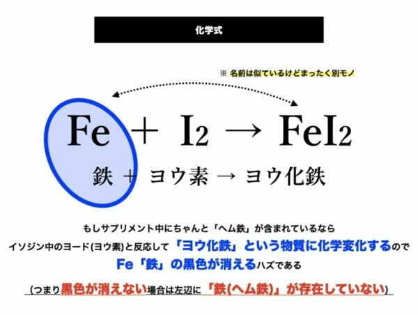 ヘム鉄が酸化鉄に変わっていることを説明する科学変化式の図