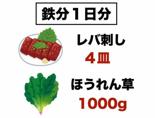 鉄分1日分をレバーと小松菜で表した画像