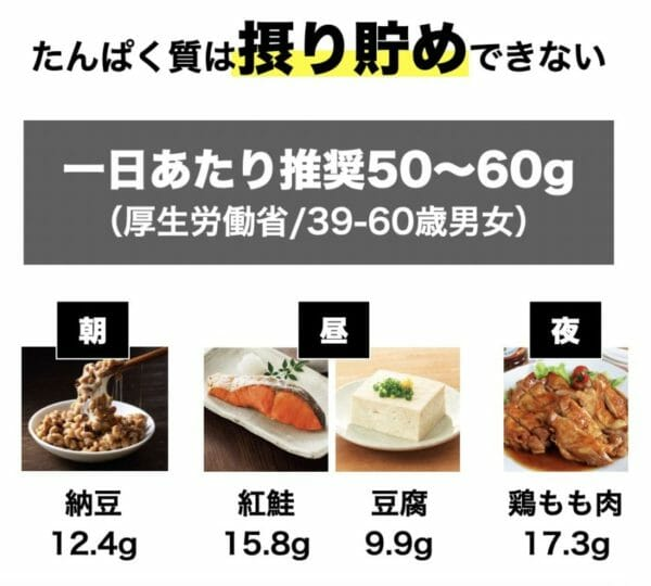 厚生労働省が提言する一日のタンパク質摂取量を分かりやすくまとめた画像