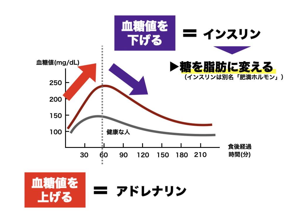 インスリンの働きである糖を脂肪に変える働きを説明する図