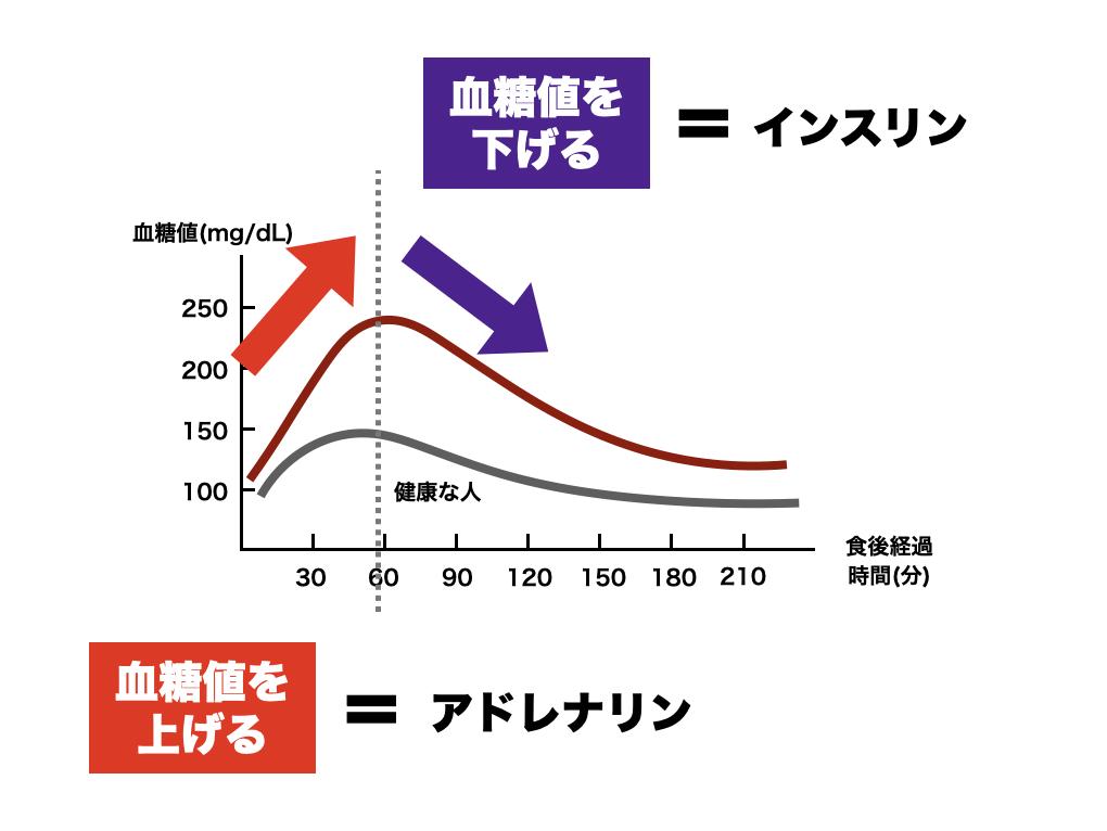 血糖値を上げるアドレナリンと血糖値を下げるインスリンの働きを説明する図