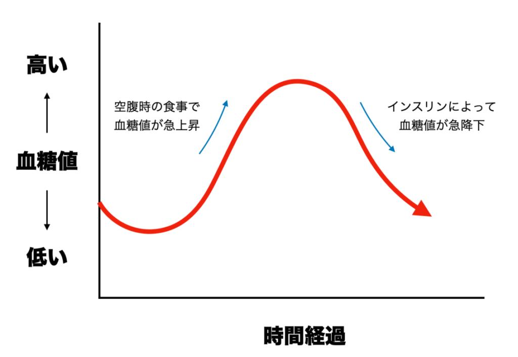 空腹時に食事をとると血糖値が急上昇し、その後インスリンが分泌されることをわかりやすくグラフにまとめた画像