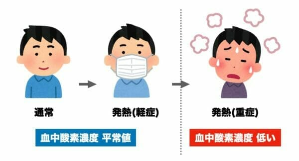 血中酸素濃度の上がり方について表した図
