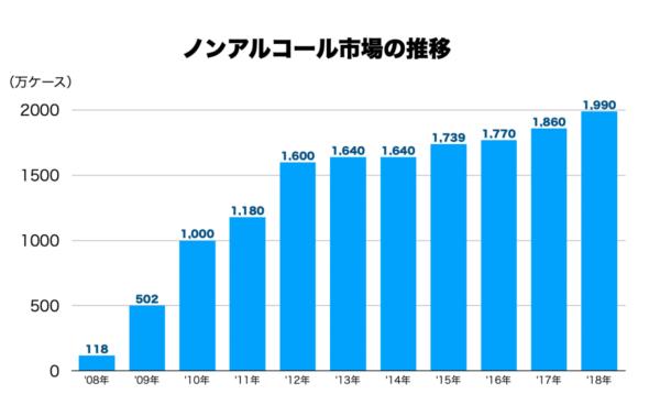 ノンアルコール市場、ノンアルの売上推移をグラフ化した画像