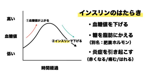血糖値とインスリンの関係をわかりやすくまとめた表